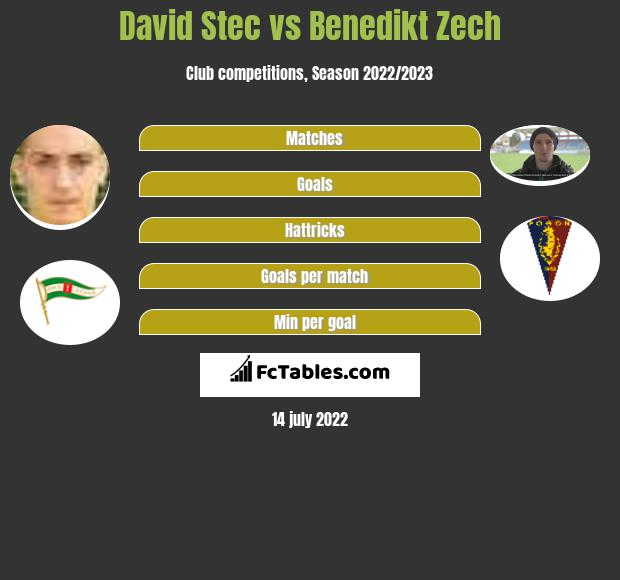 David Stec vs Benedikt Zech infographic
