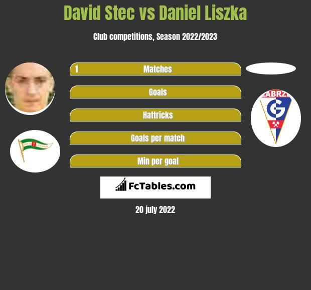 David Stec vs Daniel Liszka infographic