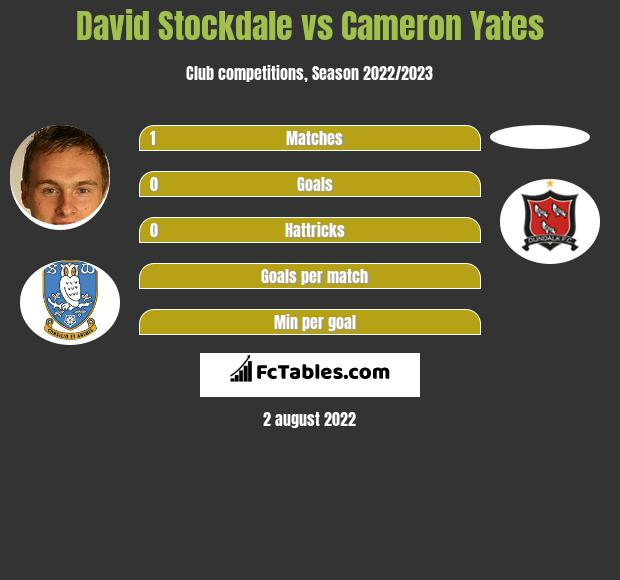 David Stockdale vs Cameron Yates infographic