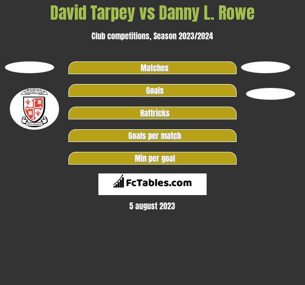 David Tarpey vs Danny L. Rowe h2h player stats