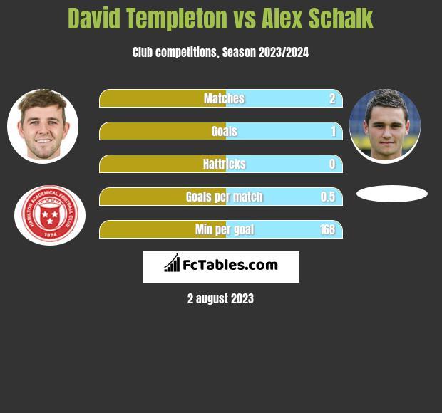 David Templeton vs Alex Schalk h2h player stats