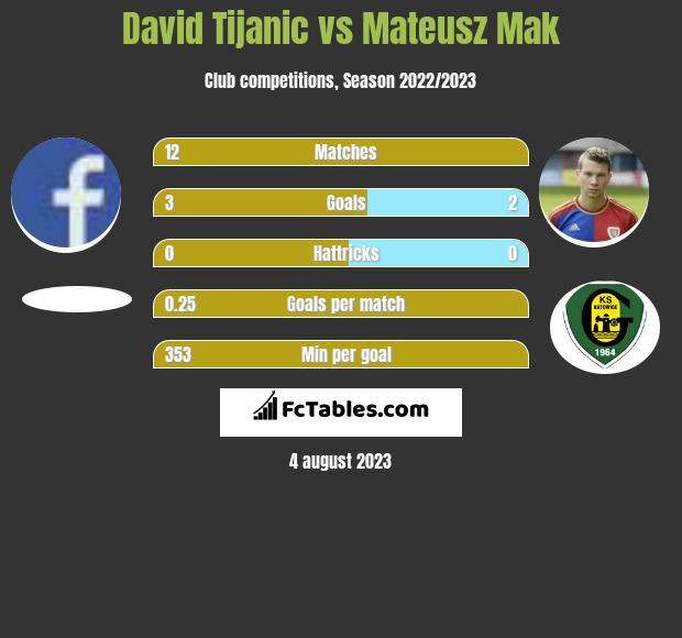 David Tijanic vs Mateusz Mak h2h player stats