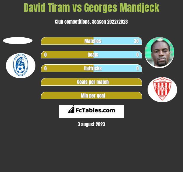David Tiram vs Georges Mandjeck h2h player stats