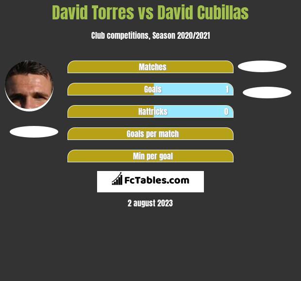 David Torres vs David Cubillas h2h player stats