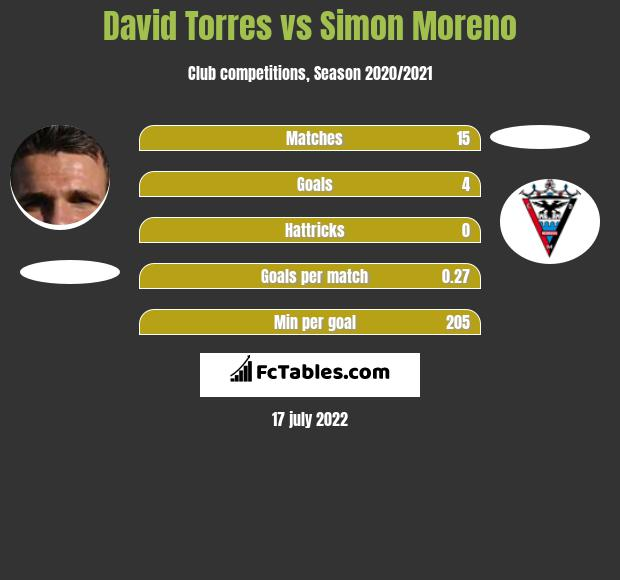 David Torres vs Simon Moreno h2h player stats