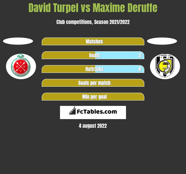 David Turpel vs Maxime Deruffe h2h player stats