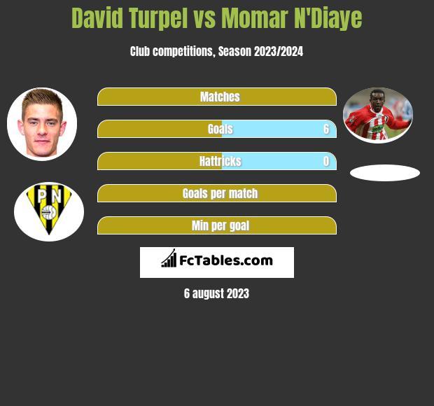 David Turpel vs Momar N'Diaye h2h player stats