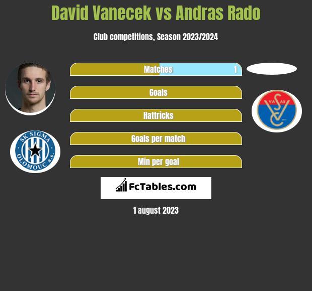 David Vanecek vs Andras Rado h2h player stats