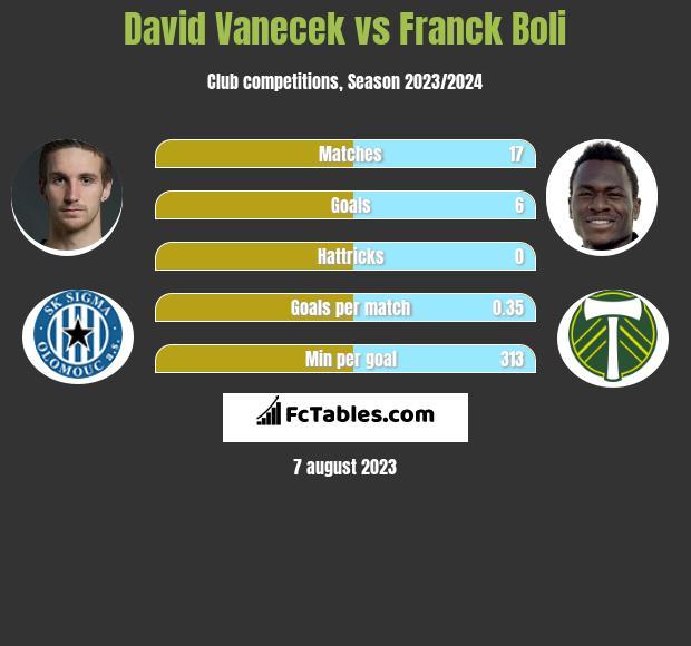 David Vanecek vs Franck Boli h2h player stats