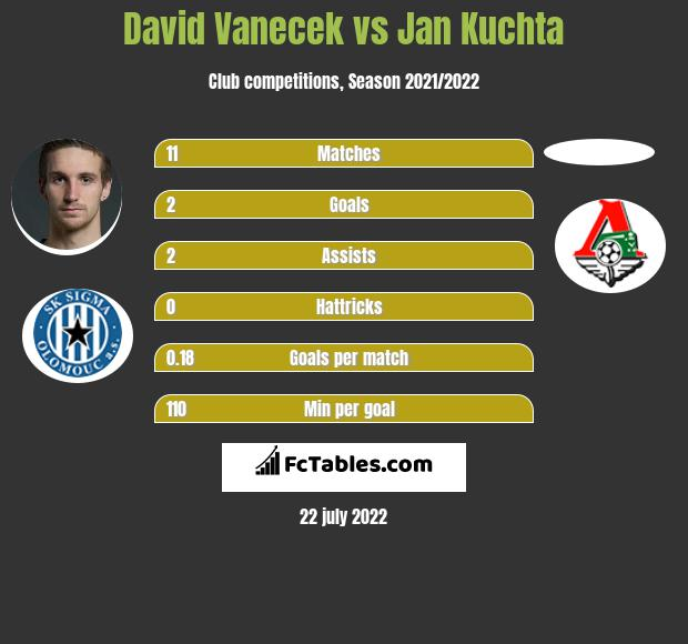 David Vanecek vs Jan Kuchta h2h player stats