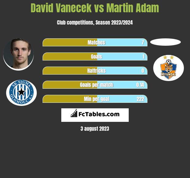 David Vanecek vs Martin Adam h2h player stats