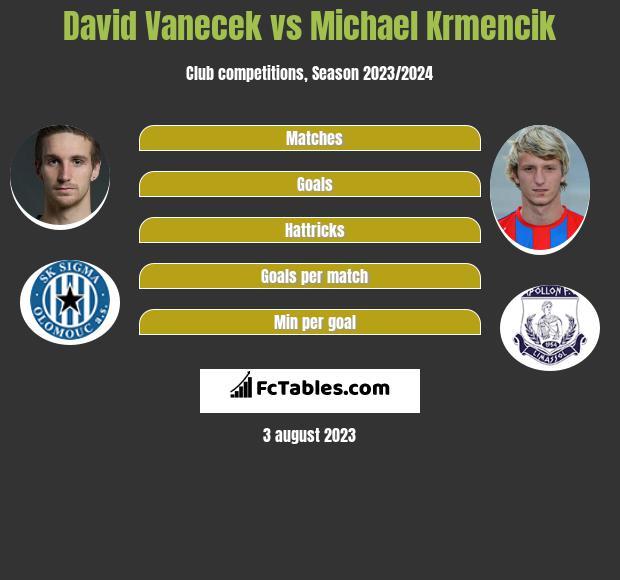 David Vanecek vs Michael Krmencik h2h player stats