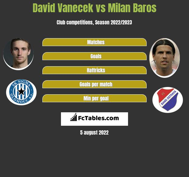 David Vanecek vs Milan Baros h2h player stats