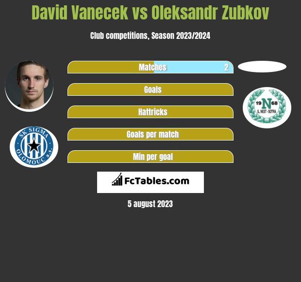 David Vanecek vs Oleksandr Zubkov h2h player stats