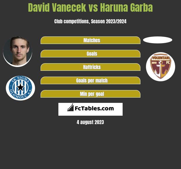 David Vanecek vs Haruna Garba h2h player stats
