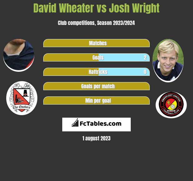 David Wheater vs Josh Wright infographic