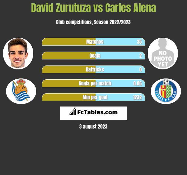 David Zurutuza vs Carles Alena infographic