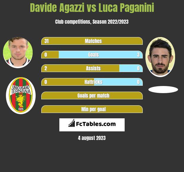 Davide Agazzi vs Luca Paganini infographic