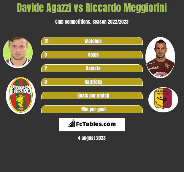 Davide Agazzi vs Riccardo Meggiorini infographic
