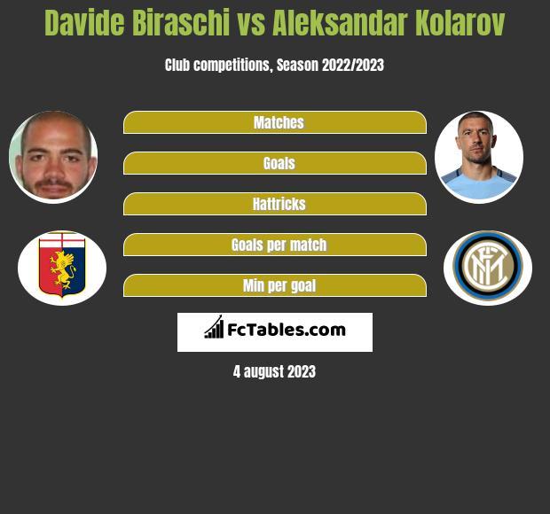 Davide Biraschi vs Aleksandar Kolarov infographic