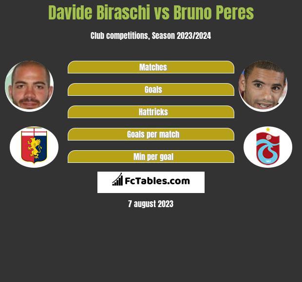 Davide Biraschi vs Bruno Peres infographic