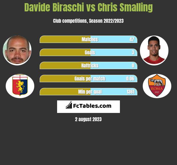 Davide Biraschi vs Chris Smalling infographic