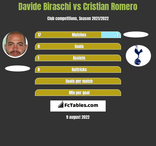 Davide Biraschi infographic statistics for Genoa