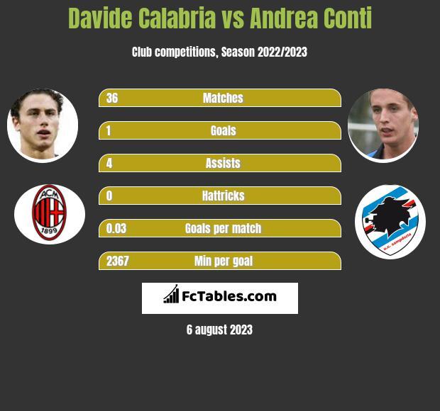 Davide Calabria vs Andrea Conti infographic
