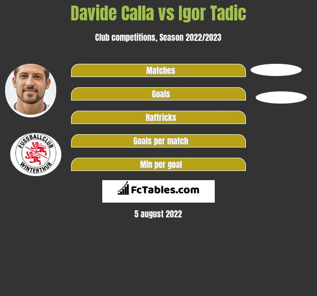Davide Calla vs Igor Tadic h2h player stats