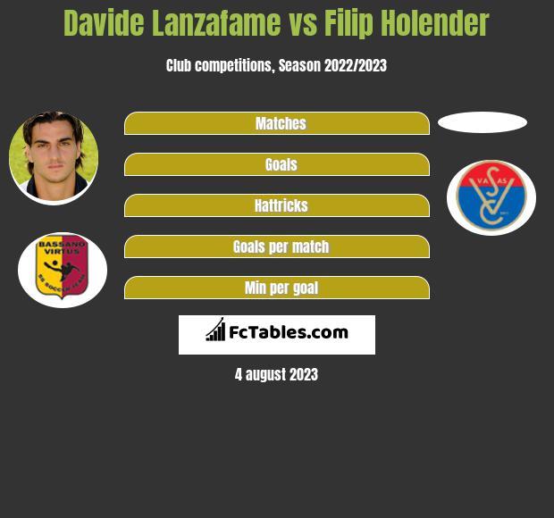 Davide Lanzafame vs Filip Holender h2h player stats