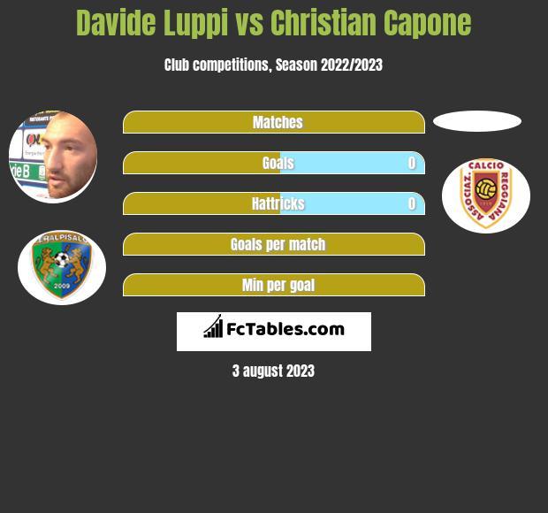 Davide Luppi vs Christian Capone infographic
