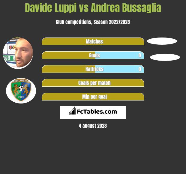 Davide Luppi vs Andrea Bussaglia infographic