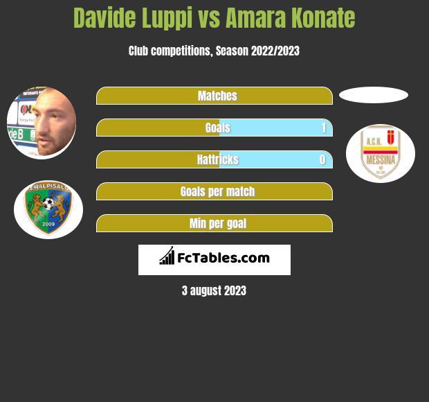 Davide Luppi vs Amara Konate infographic