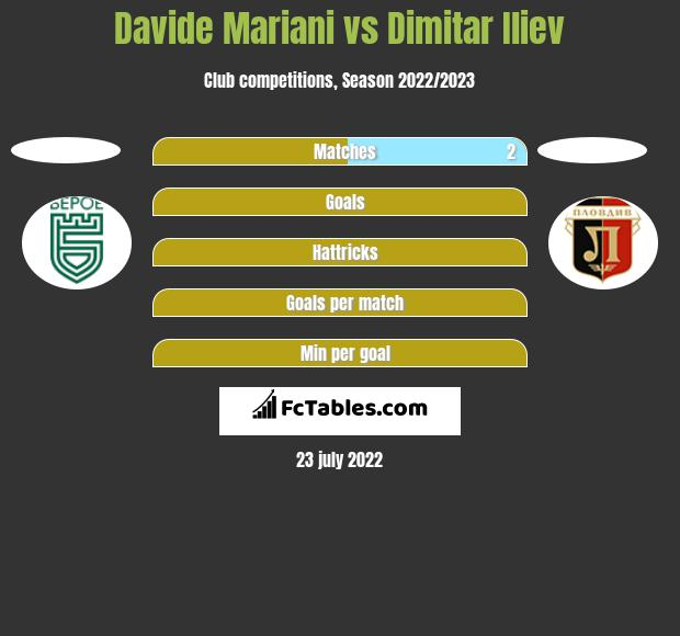 Davide Mariani vs Dimitar Iliew h2h player stats