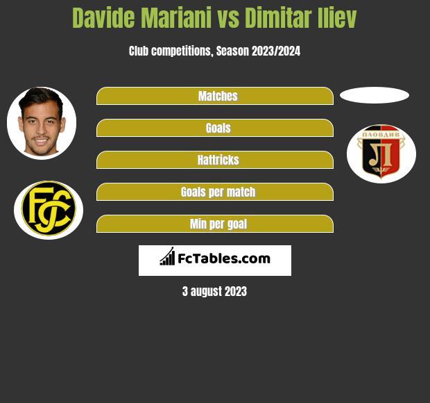 Davide Mariani vs Dimitar Iliev h2h player stats