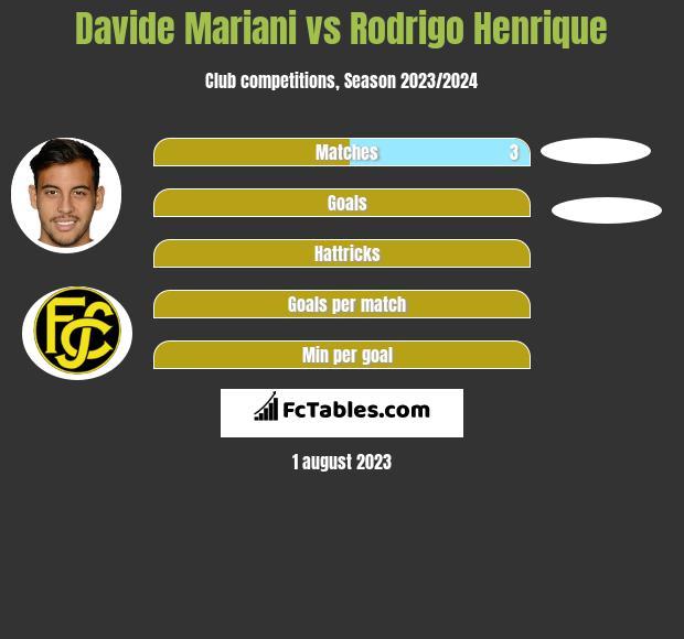 Davide Mariani vs Rodrigo Henrique h2h player stats