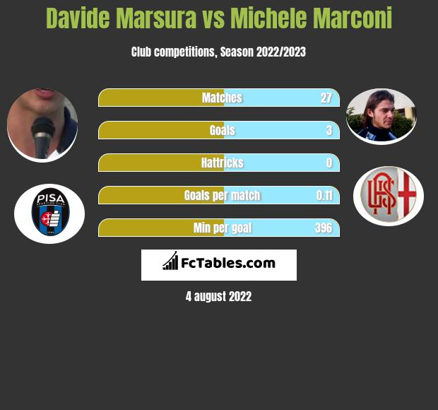 Davide Marsura vs Michele Marconi h2h player stats