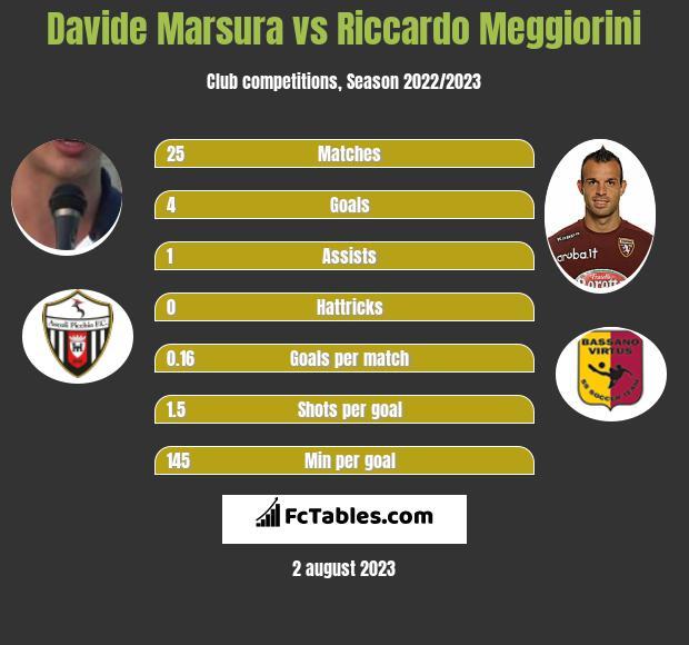 Davide Marsura vs Riccardo Meggiorini infographic