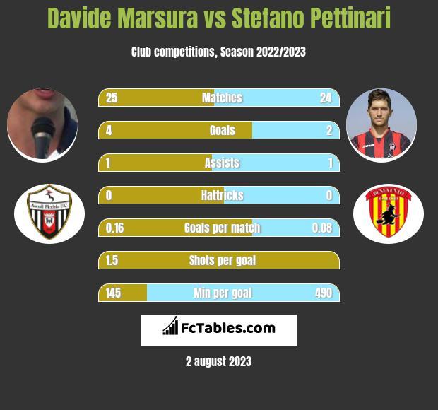 Davide Marsura vs Stefano Pettinari infographic