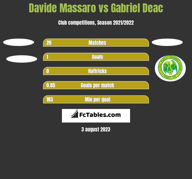 Davide Massaro vs Gabriel Deac h2h player stats