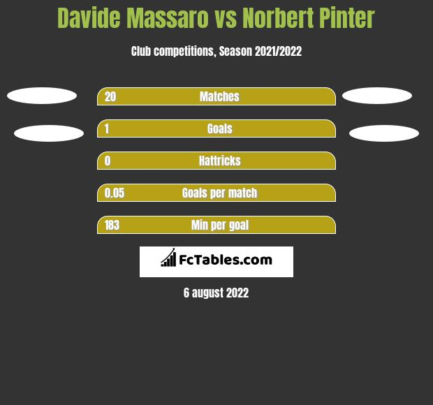Davide Massaro vs Norbert Pinter h2h player stats