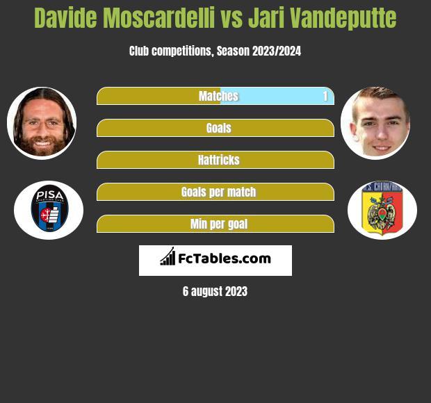 Davide Moscardelli vs Jari Vandeputte h2h player stats