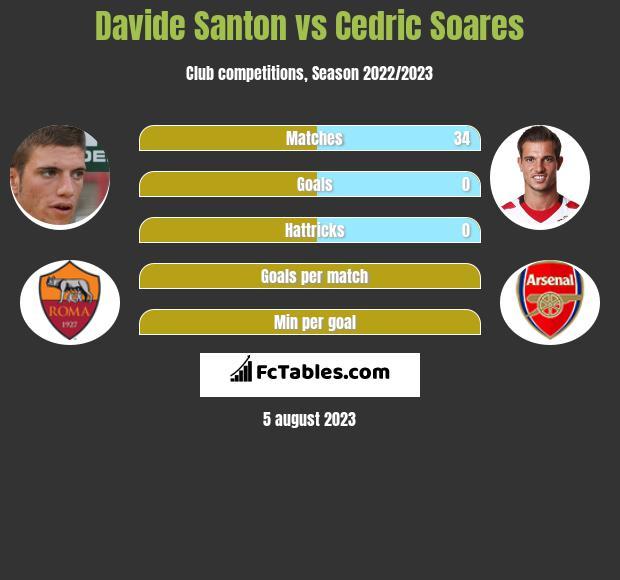 Davide Santon vs Cedric Soares infographic
