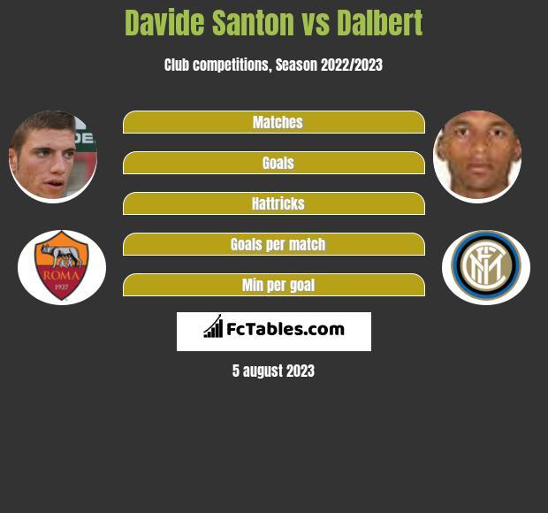 Davide Santon vs Dalbert infographic