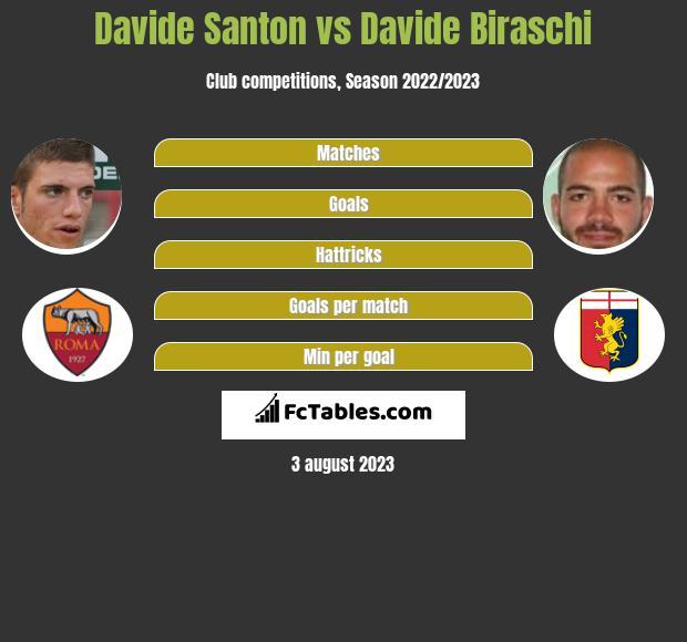 Davide Santon vs Davide Biraschi infographic