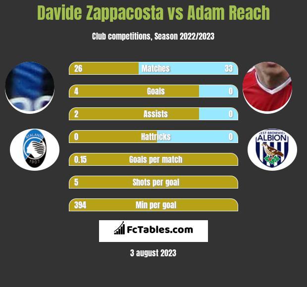 Davide Zappacosta vs Adam Reach infographic