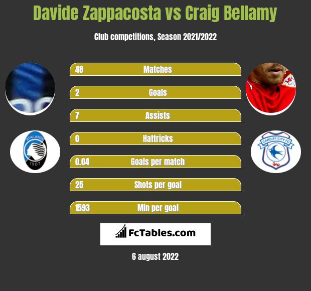 Davide Zappacosta vs Craig Bellamy infographic