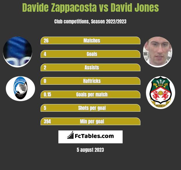 Davide Zappacosta vs David Jones infographic