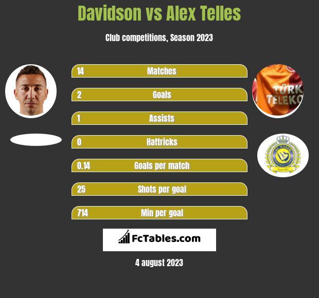 Davidson vs Alex Telles h2h player stats
