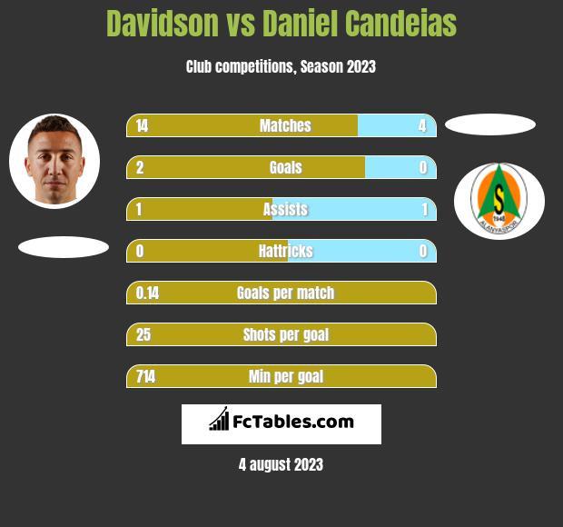 Davidson vs Daniel Candeias h2h player stats